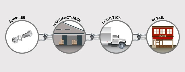 logistica integrata e supply chain